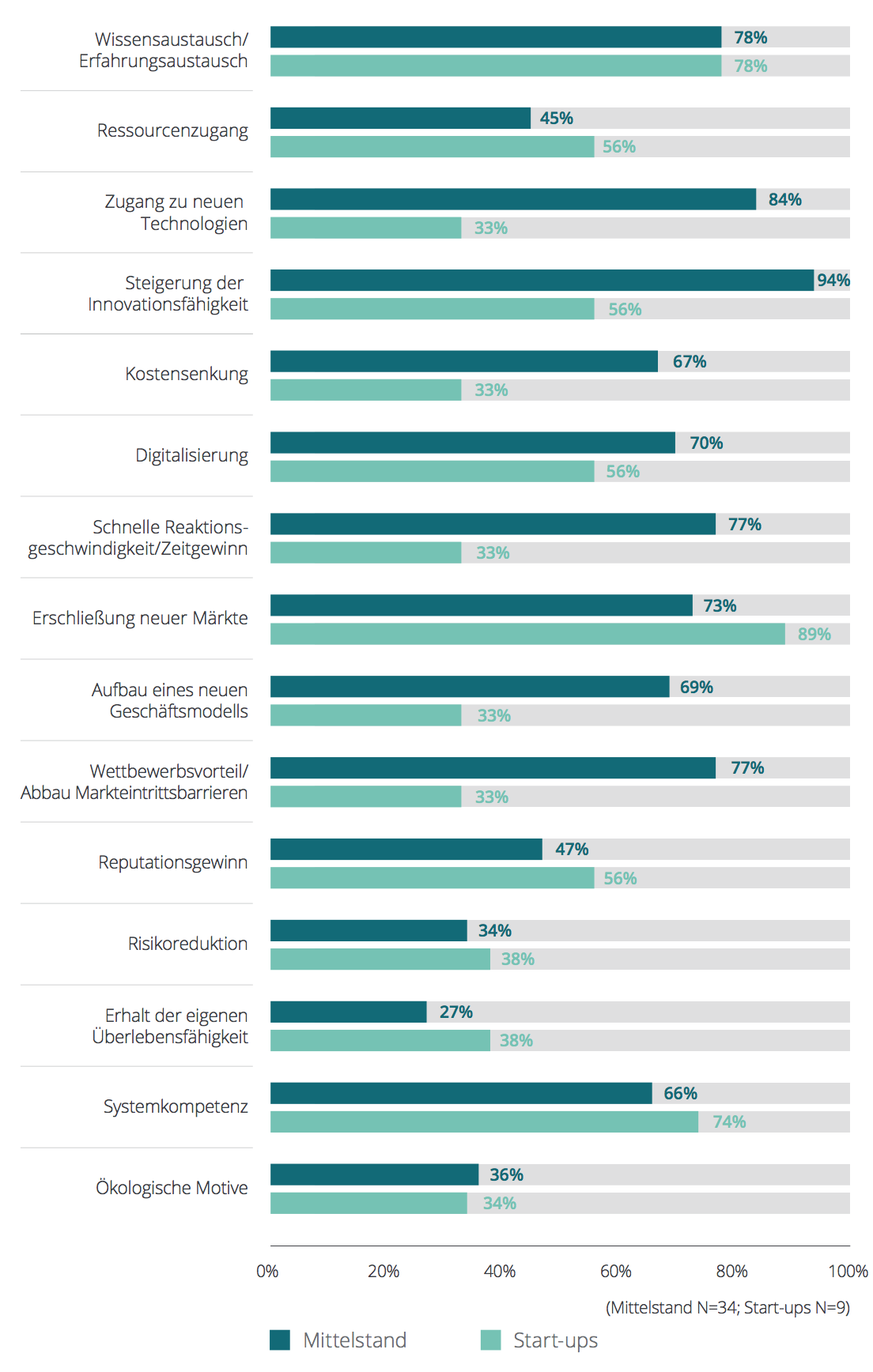 Infografik Kooperationen